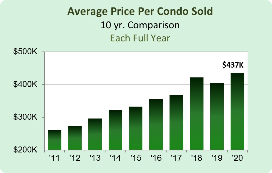 Condo Sales Price Average