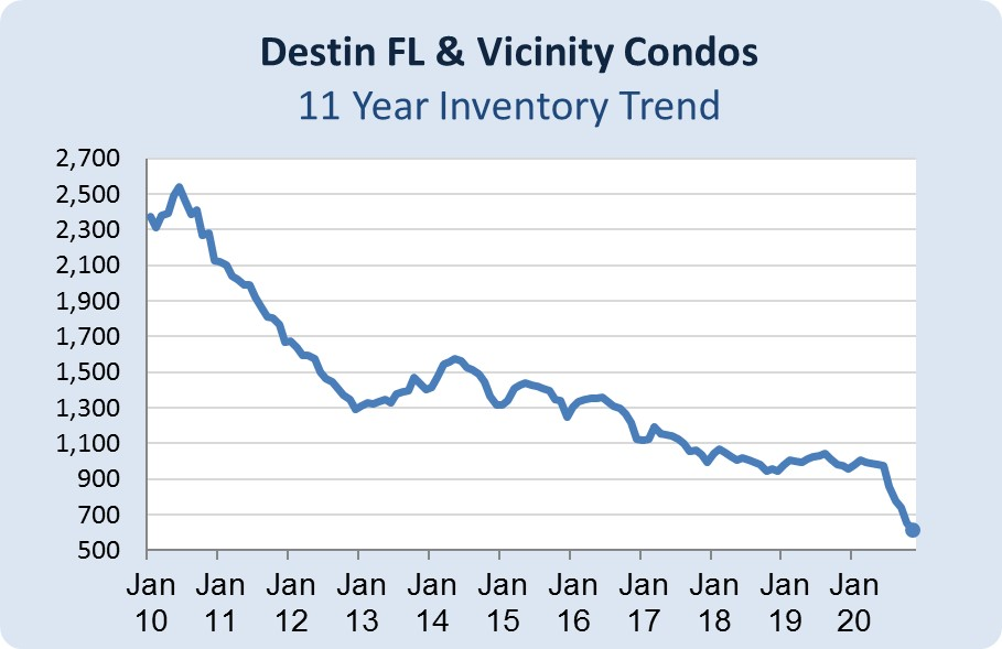 Number of Destin Homes Inventory