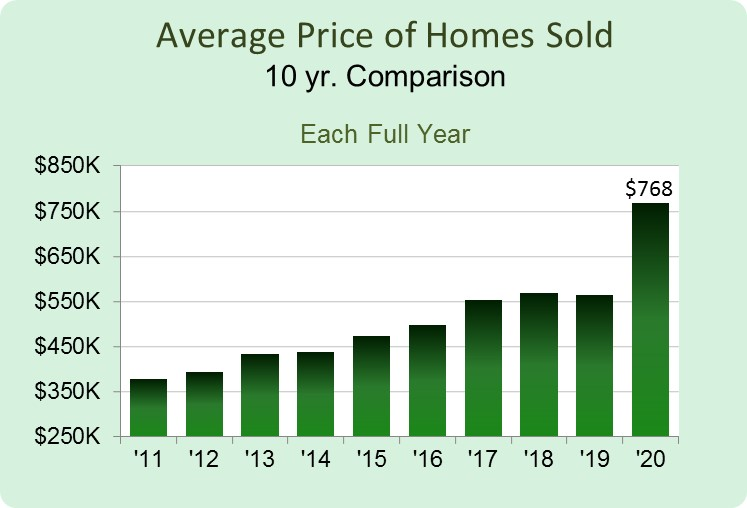 Condo Sales Price Avg.