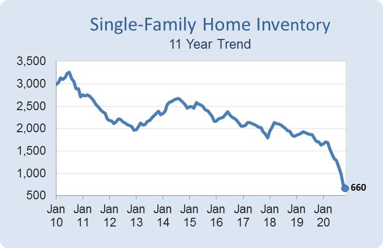 Destin Home Inventory Chart