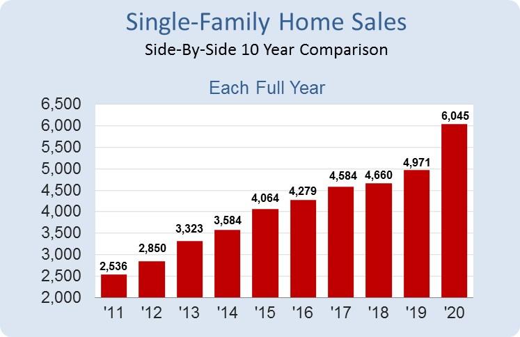 Destin Condo Sales 10 yr. Trend Chart